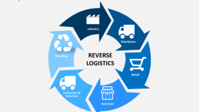 What is reverse logistics: Pros and cons